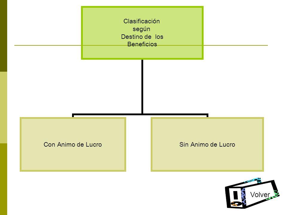Clasificación según Destino de los Beneficios Con Animo de LucroSin Animo de Lucro Volver