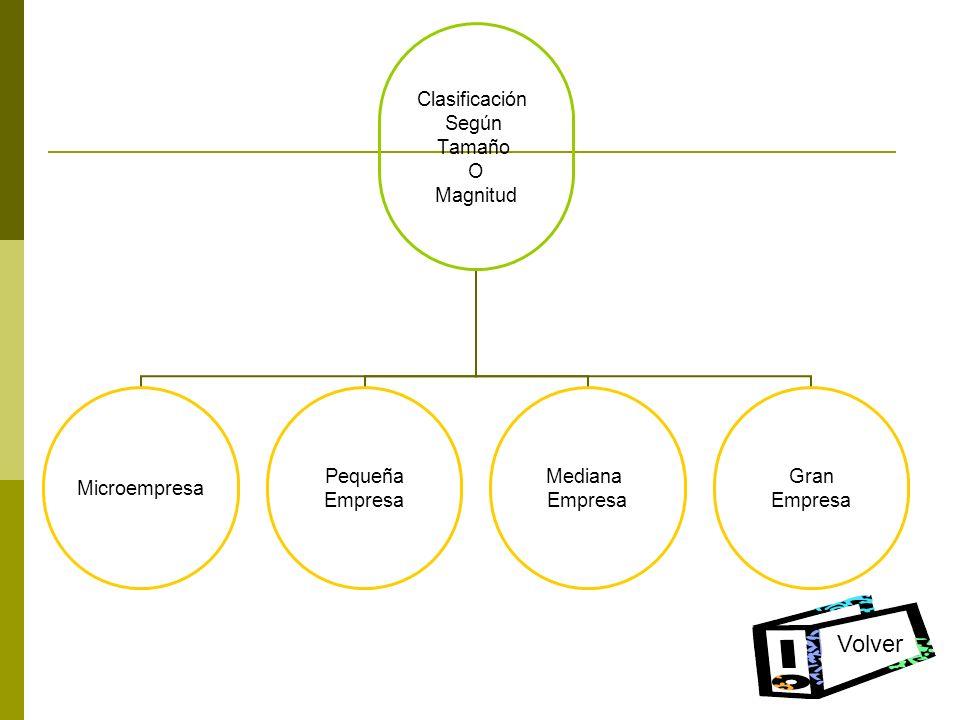 Clasificación Según Tamaño O Magnitud Microempresa Pequeña Empresa Mediana Empresa Gran Empresa Volver