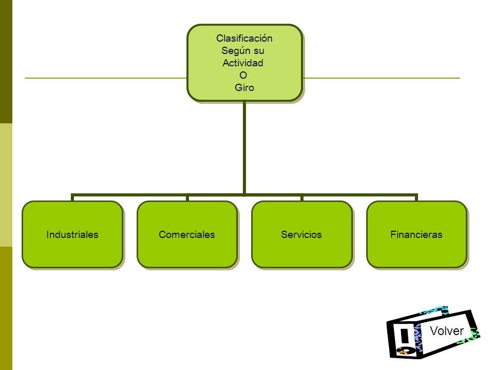 Clasificación Según su Actividad O Giro IndustrialesComercialesServiciosFinancieras Volver
