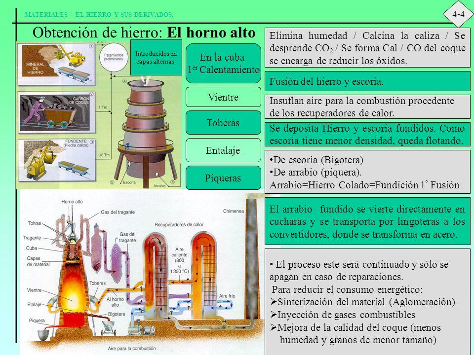 MATERIALES – EL HIERRO Y SUS DERIVADOS. Obtención de hierro: El horno alto Introducidos en capas alternas. En la cuba 1 er Calentamiento Elimina humed