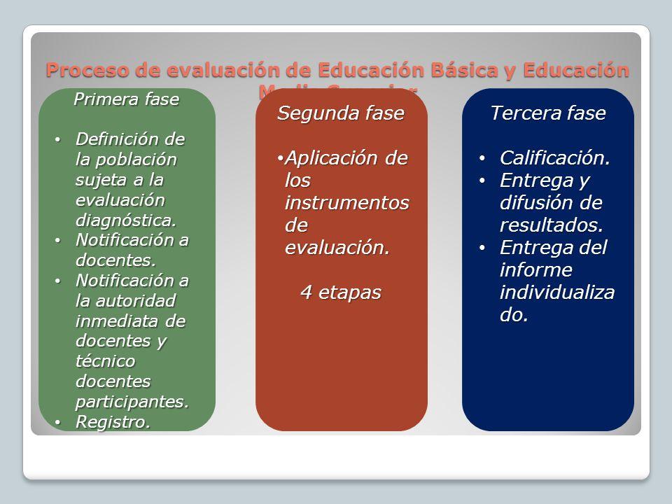 Proceso de evaluación de Educación Básica y Educación Media Superior Primera fase Definición de la población sujeta a la evaluación diagnóstica.
