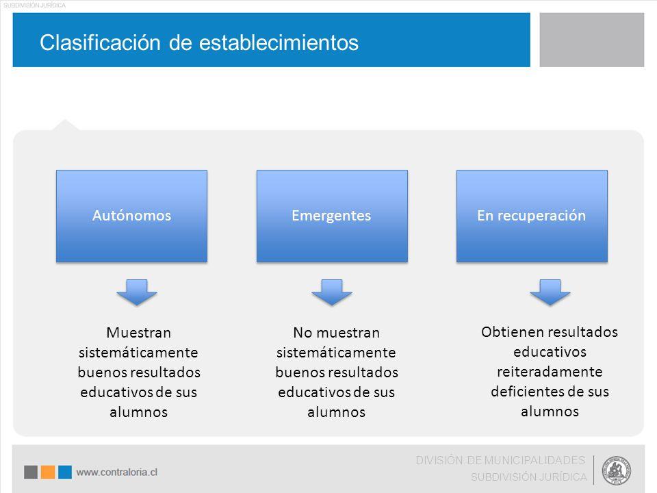 Clasificación de establecimientos DIVISIÓN DE MUNICIPALIDADES SUBDIVISIÓN JURÍDICA Autónomos Emergentes En recuperación Muestran sistemáticamente buen