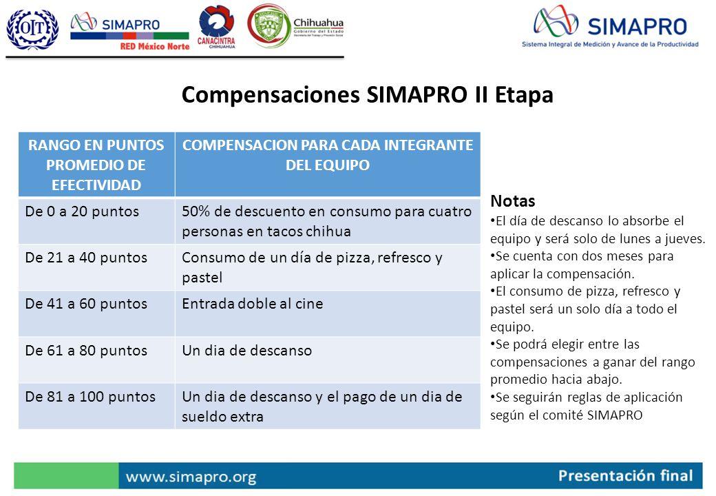 Compensaciones SIMAPRO II Etapa Notas El día de descanso lo absorbe el equipo y será solo de lunes a jueves. Se cuenta con dos meses para aplicar la c