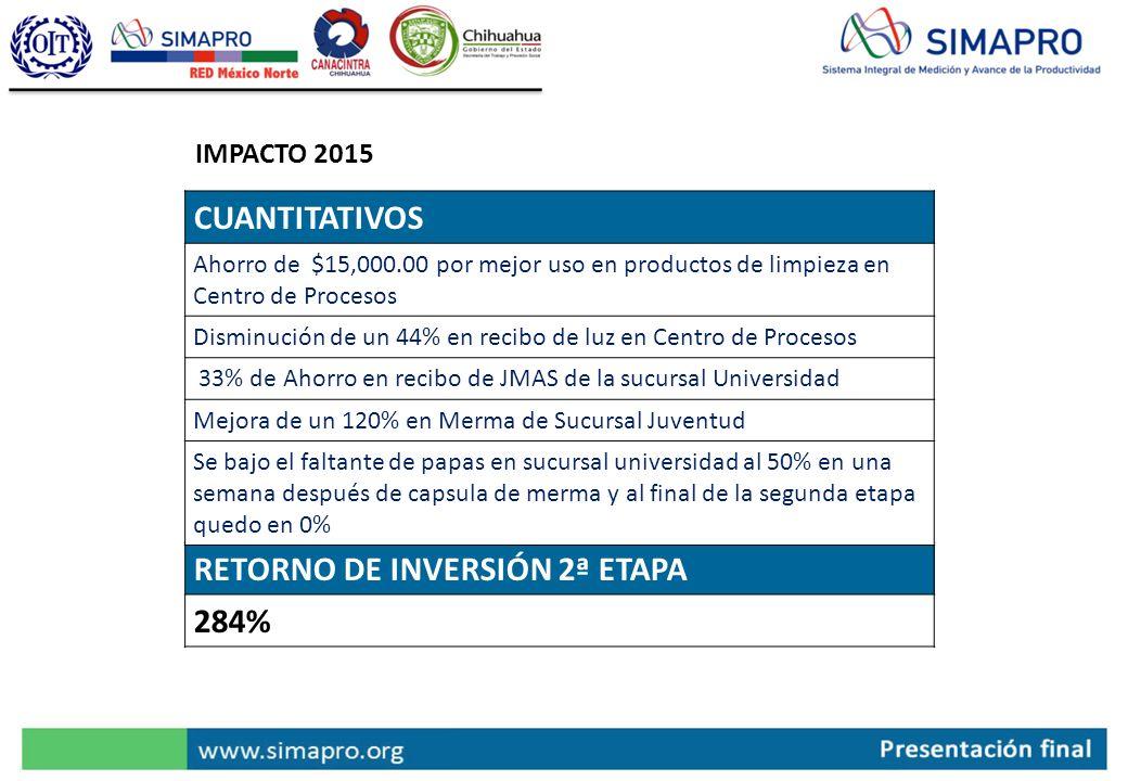 RETORNO DE INVERSIÓN 2ª ETAPA 284% IMPACTO 2015 CUANTITATIVOS Ahorro de $15,000.00 por mejor uso en productos de limpieza en Centro de Procesos Dismin