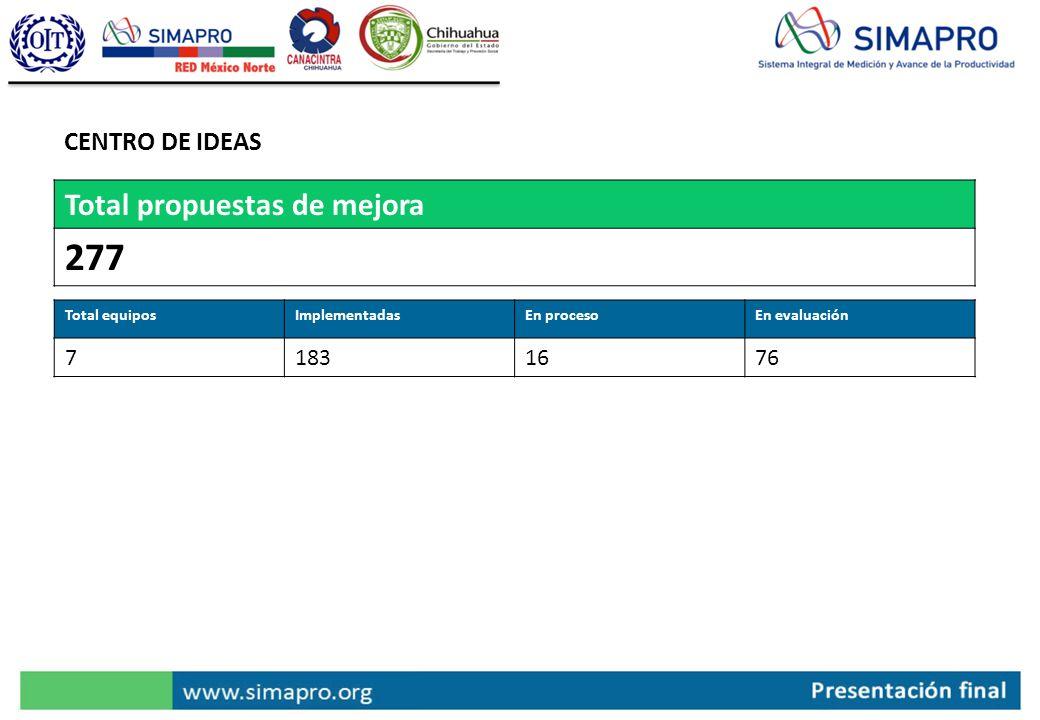 Total propuestas de mejora 277 Total equiposImplementadasEn procesoEn evaluación 71831676 CENTRO DE IDEAS