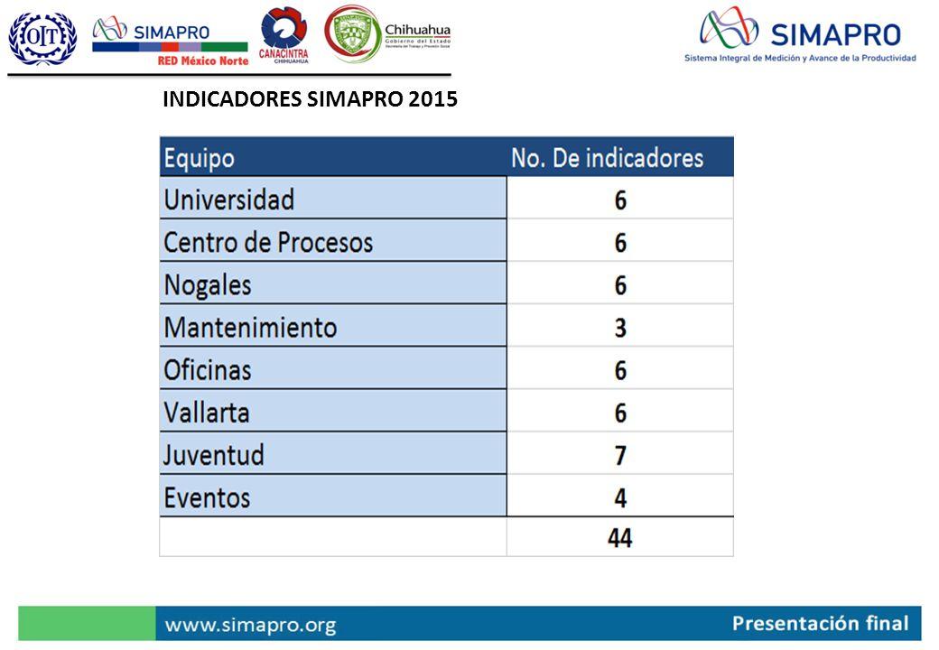 INDICADORES SIMAPRO 2015
