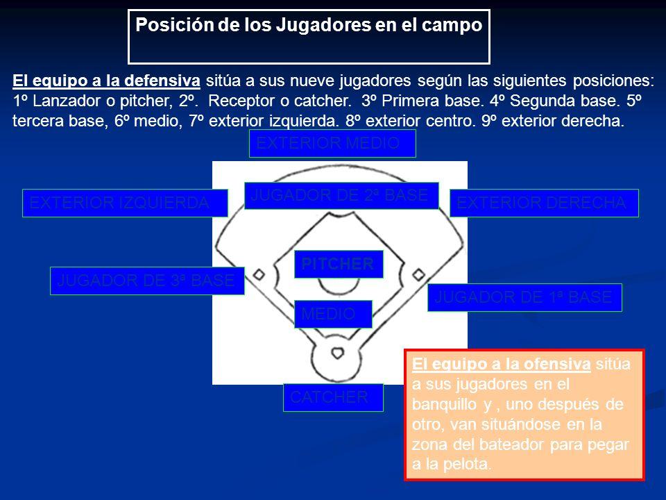 Posición de los Jugadores en el campo JUGADOR DE 1ª BASE JUGADOR DE 2ª BASE JUGADOR DE 3ª BASE CATCHER EXTERIOR DERECHAEXTERIOR IZQUIERDA EXTERIOR MEDIO MEDIO PITCHER El equipo a la defensiva sitúa a sus nueve jugadores según las siguientes posiciones: 1º Lanzador o pitcher, 2º.