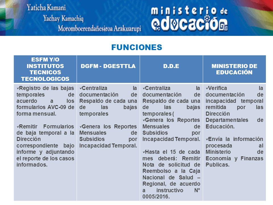 ESFM Y/O INSTITUTOS TECNICOS TECNOLOGICOS DGFM - DGESTTLAD.D.EMINISTERIO DE EDUCACIÓN Registro de las bajas temporales de acuerdo a los formularios AVC-09 de forma mensual.