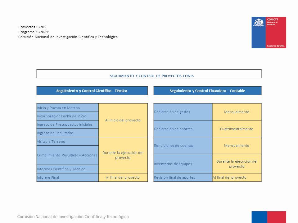 Proyectos FONIS Programa FONDEF Comisión Nacional de Investigación Científica y Tecnológica SEGUIMIENTO Y CONTROL DE PROYECTOS FONIS Seguimiento y Control Científico - Técnico Seguimiento y Control Financiero - Contable Inicio y Puesta en Marcha Al inicio del proyecto Declaración de gastosMensualmente Incorporación Fecha de Inicio Ingreso de Presupuestos Iniciales Declaración de aportesCuatrimestralmente Ingreso de Resultados Visitas a Terreno Durante la ejecución del proyecto Rendiciones de cuentasMensualmente Cumplimiento Resultado y Acciones Inventarios de Equipos Durante la ejecución del proyecto Informes Científico y Técnico Informe FinalAl final del proyecto Revisión final de aportesAl final del proyecto