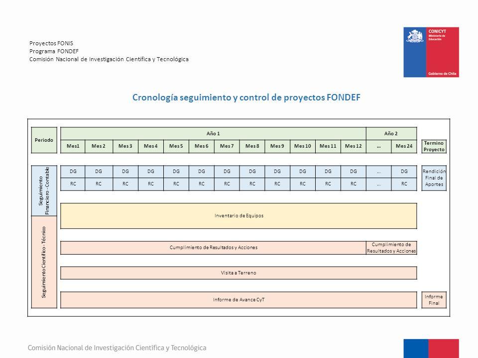 Proyectos FONIS Programa FONDEF Comisión Nacional de Investigación Científica y Tecnológica Cronología seguimiento y control de proyectos FONDEF Periodo Año 1Año 2 Mes1Mes 2Mes 3Mes 4Mes 5Mes 6Mes 7Mes 8Mes 9Mes 10Mes 11Mes 12…Mes 24 Termino Proyecto Seguimiento Financiero - Contable DG … Rendición Final de Aportes RC … Inventario de Equipos Seguimiento Científico - Técnico Cumplimiento de Resultados y Acciones Visita a Terreno Informe de Avance CyT Informe Final