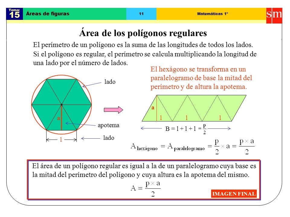 Tema: 15 Áreas de figuras 11Matemáticas 1º Área de los polígonos regulares IMAGEN FINAL l a a El área de un polígono regular es igual a la de un paralelogramo cuya base es la mitad del perímetro del polígono y cuya altura es la apotema del mismo.