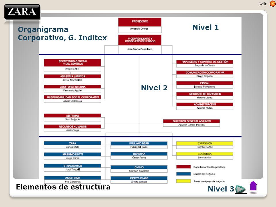 Nivel 1 Nivel 2 Nivel 3 Organigrama Corporativo, G. Inditex Elementos de estructura Salir