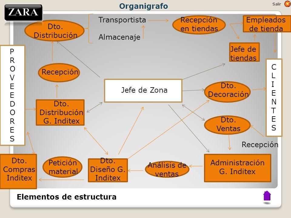 Elementos de estructura Salir Jefe de Zona Dto. Distribución Transportista Almacenaje Recepción en tiendas Empleados de tienda Jefe de tiendas CLIENTE