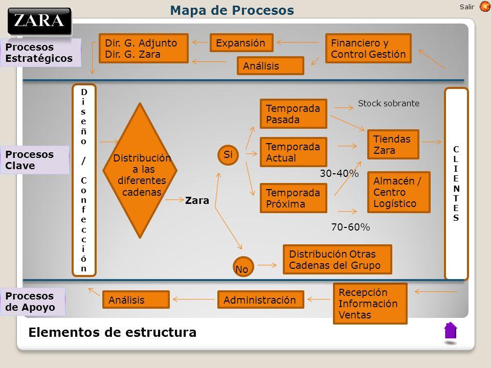 Elementos de estructura Salir Mapa de Procesos Diseño / ConfecciónDiseño / Confección Distribución a las diferentes cadenas Zara No Si Temporada Pasad