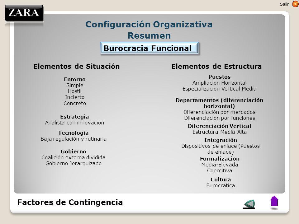 Configuración Organizativa Resumen Elementos de SituaciónElementos de Estructura Entorno Simple Hostil Incierto Concreto Estrategia Analista con innov