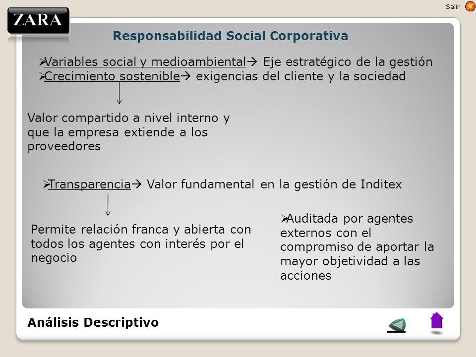  Variables social y medioambiental  Eje estratégico de la gestión  Crecimiento sostenible  exigencias del cliente y la sociedad Valor compartido a
