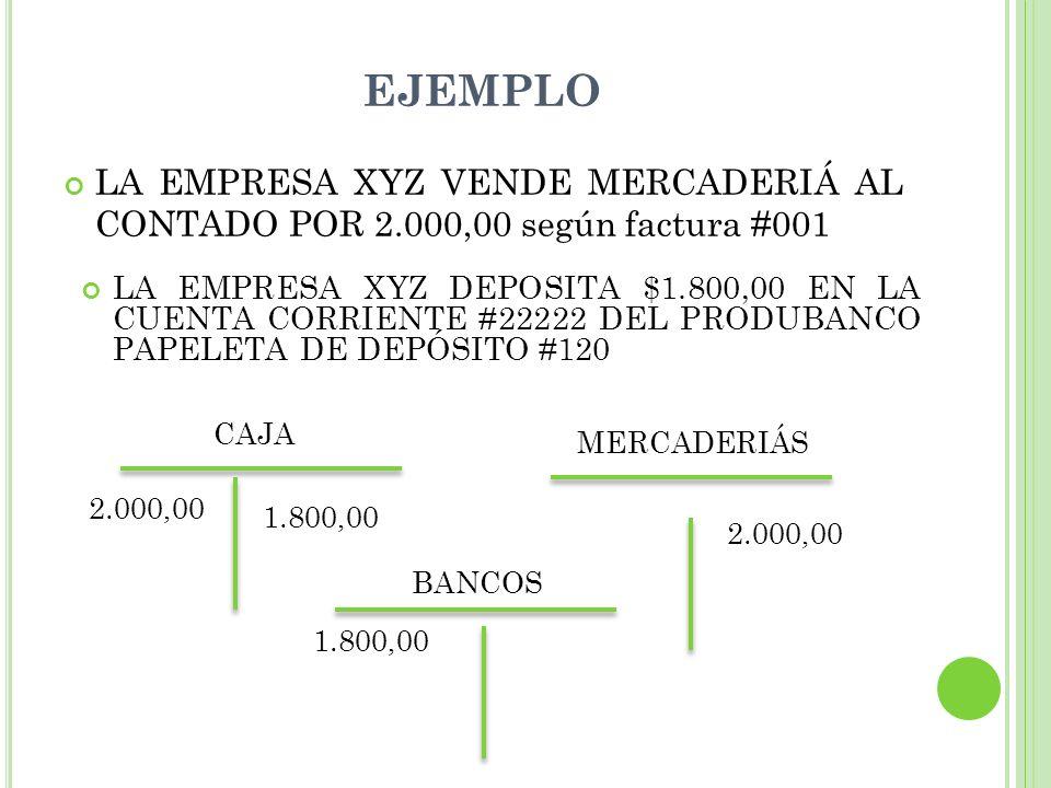 EJEMPLO LA EMPRESA XYZ VENDE MERCADERIÁ AL CONTADO POR 2.000,00 según factura #001 CAJA 2.000,00 1.800,00 MERCADERIÁS 1.800,00 2.000,00 BANCOS LA EMPRESA XYZ DEPOSITA $1.800,00 EN LA CUENTA CORRIENTE #22222 DEL PRODUBANCO PAPELETA DE DEPÓSITO #120