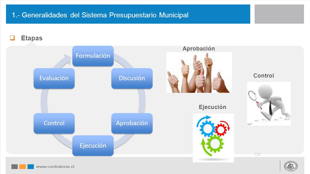  Etapas 1.- Generalidades del Sistema Presupuestario Municipal Col FormulaciónDiscusión Aprobación Ejecución Control Evaluación Aprobación Ejecución Control