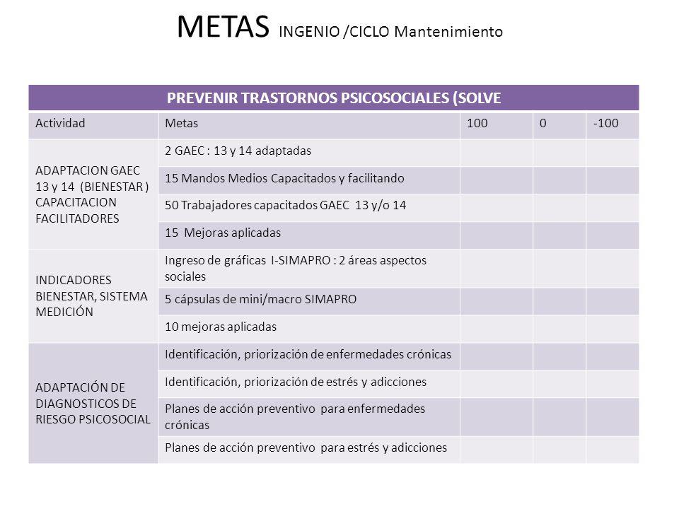 METAS INGENIO /CICLO Mantenimiento PREVENIR TRASTORNOS PSICOSOCIALES (SOLVE ActividadMetas1000-100 ADAPTACION GAEC 13 y 14 (BIENESTAR ) CAPACITACION FACILITADORES 2 GAEC : 13 y 14 adaptadas 15 Mandos Medios Capacitados y facilitando 50 Trabajadores capacitados GAEC 13 y/o 14 15 Mejoras aplicadas INDICADORES BIENESTAR, SISTEMA MEDICIÓN Ingreso de gráficas I-SIMAPRO : 2 áreas aspectos sociales 5 cápsulas de mini/macro SIMAPRO 10 mejoras aplicadas ADAPTACIÓN DE DIAGNOSTICOS DE RIESGO PSICOSOCIAL Identificación, priorización de enfermedades crónicas Identificación, priorización de estrés y adicciones Planes de acción preventivo para enfermedades crónicas Planes de acción preventivo para estrés y adicciones