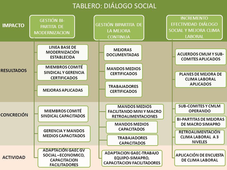 GESTIÓN BI- PARTITA DE MODERNIZACION LINEA BASE DE MODERNIZACIÓN ESTABLECIDA MIEMBROS COMITÉ SINDICAL Y GERENCIA CERTIFICADOS MEJORAS APLICADAS MIEMBROS COMITÉ SINDICAL CAPACITADOS GERENCIA Y MANDOS MEDIOS CAPACITADOS ADAPTACIÓN GAEC GV SOCIAL –ECONOMICO, CAPACITACION FACILITADORES GESTIÓN BIPARTITA DE LA MEJORA CONTINUA MEJORAS DOCUMENTADAS MANDOS MEDIOS CERTIFICADOS TRABAJADORES CERTIFICADOS MANDOS MEDIOS FACILITANDO MINI Y MACRO RETROALIMENTACIONES MANDOS MEDIOS CAPACITADOS TRABAJADORES CAPACITADOS ADAPTACION GAEC-TRABAJO EQUIPO-SIMAPRO, CAPACITACION FACILITADORES INCREMENTO EFECTIVIDAD DIÁLOGO SOCIAL Y MEJORA CLIMA LABORAL ACUERDOS CMLM Y SUB- COMITES APLICADOS PLANES DE MEJORA DE CLIMA LABORAL APLICADOS SUB-COMITES Y CMLM OPERANDO BI-PARTITAS DE MEJORAS DE MACRO SIMAPRO RETROALIMENTACIÓN CLIMA LABORAL A 3 NIVELES APLICACIÓN DE ENCUESTA DE CLIMA LABORAL TABLERO: DIÁLOGO SOCIAL ACTIVIDAD RESULTADOS IMPACTO CONCRECIÓN