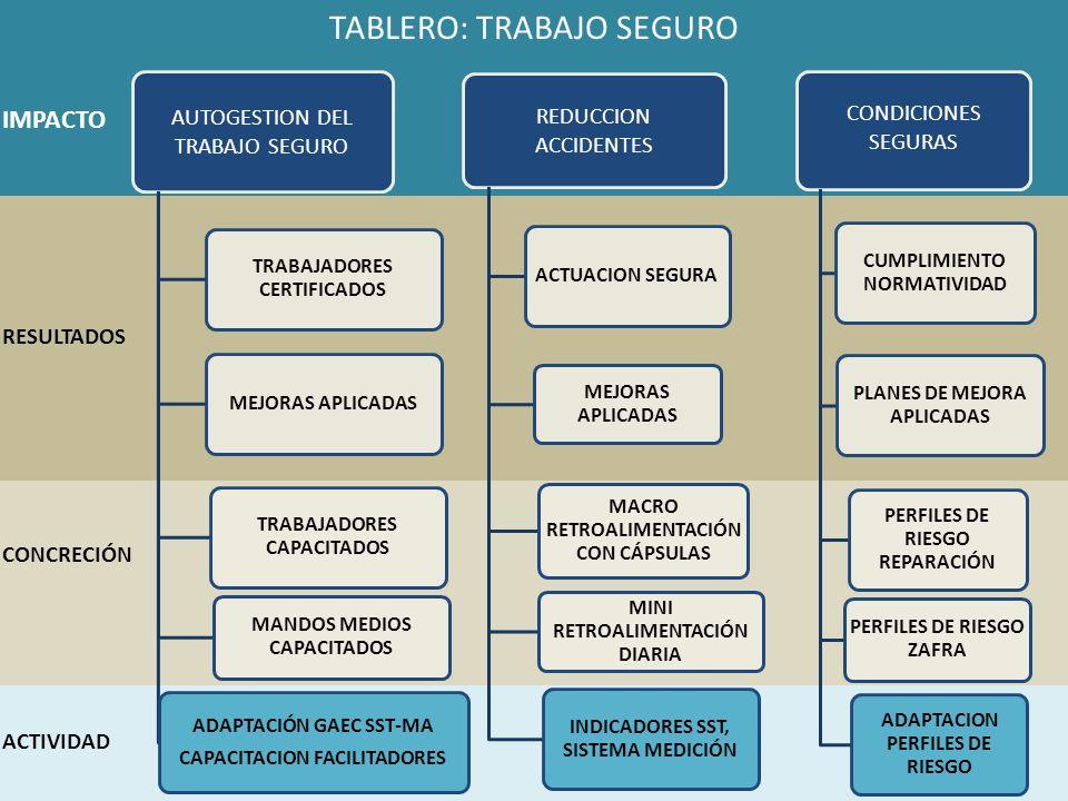 AUTOGESTION DEL TRABAJO SEGURO TRABAJADORES CERTIFICADOS MEJORAS APLICADAS TRABAJADORES CAPACITADOS MANDOS MEDIOS CAPACITADOS ADAPTACIÓN GAEC SST-MA CAPACITACION FACILITADORES REDUCCION ACCIDENTES ACTUACION SEGURA MEJORAS APLICADAS MACRO RETROALIMENTACIÓN CON CÁPSULAS MINI RETROALIMENTACIÓN DIARIA INDICADORES SST, SISTEMA MEDICIÓN CONDICIONES SEGURAS CUMPLIMIENTO NORMATIVIDAD PLANES DE MEJORA APLICADAS PERFILES DE RIESGO REPARACIÓN PERFILES DE RIESGO ZAFRA ADAPTACION PERFILES DE RIESGO ACTIVIDAD RESULTADOS IMPACTO CONCRECIÓN TABLERO: TRABAJO SEGURO