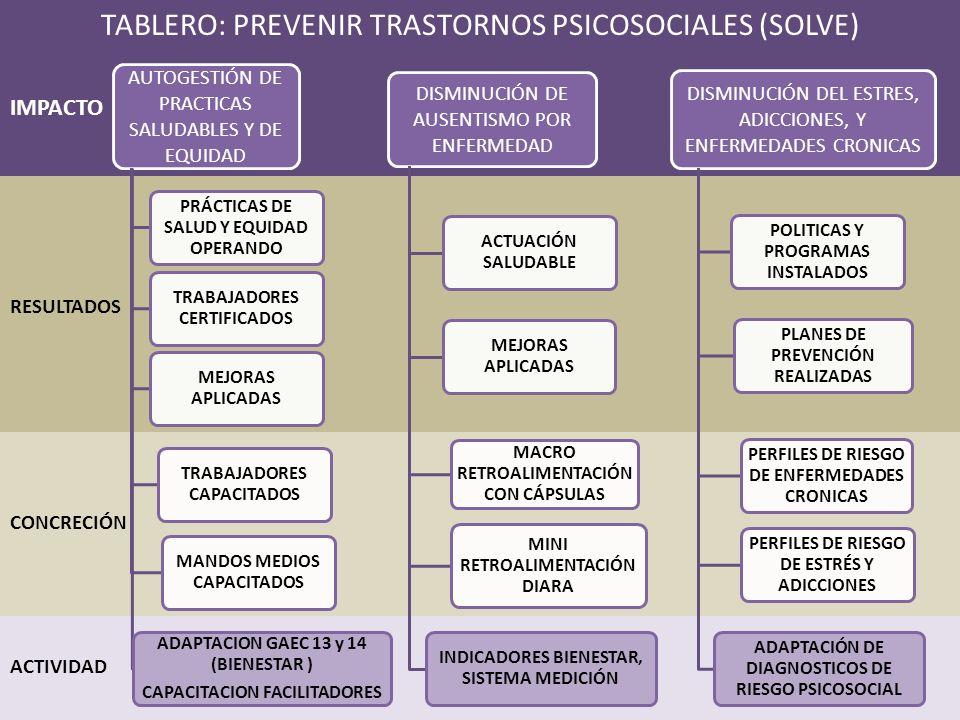 AUTOGESTIÓN DE PRACTICAS SALUDABLES Y DE EQUIDAD PRÁCTICAS DE SALUD Y EQUIDAD OPERANDO TRABAJADORES CERTIFICADOS MEJORAS APLICADAS TRABAJADORES CAPACITADOS MANDOS MEDIOS CAPACITADOS ADAPTACION GAEC 13 y 14 (BIENESTAR ) CAPACITACION FACILITADORES DISMINUCIÓN DE AUSENTISMO POR ENFERMEDAD ACTUACIÓN SALUDABLE MEJORAS APLICADAS MACRO RETROALIMENTACIÓN CON CÁPSULAS MINI RETROALIMENTACIÓN DIARA INDICADORES BIENESTAR, SISTEMA MEDICIÓN DISMINUCIÓN DEL ESTRES, ADICCIONES, Y ENFERMEDADES CRONICAS POLITICAS Y PROGRAMAS INSTALADOS PLANES DE PREVENCIÓN REALIZADAS PERFILES DE RIESGO DE ENFERMEDADES CRONICAS PERFILES DE RIESGO DE ESTRÉS Y ADICCIONES ADAPTACIÓN DE DIAGNOSTICOS DE RIESGO PSICOSOCIAL ACTIVIDAD RESULTADOS IMPACTO CONCRECIÓN TABLERO: PREVENIR TRASTORNOS PSICOSOCIALES (SOLVE)