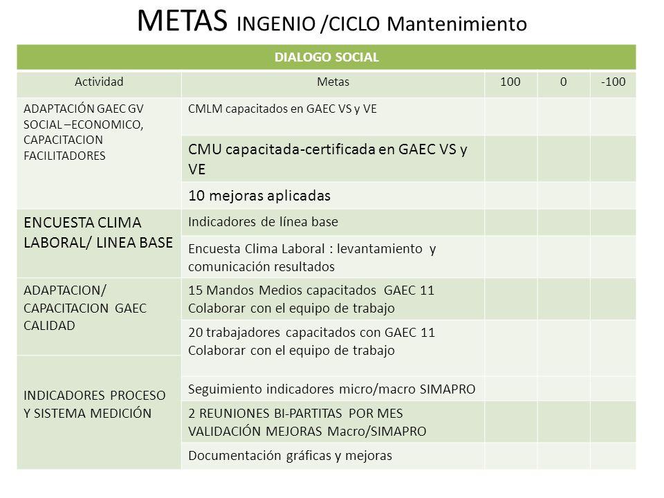METAS INGENIO /CICLO Mantenimiento DIALOGO SOCIAL ActividadMetas1000-100 ADAPTACIÓN GAEC GV SOCIAL –ECONOMICO, CAPACITACION FACILITADORES CMLM capacitados en GAEC VS y VE CMU capacitada-certificada en GAEC VS y VE 10 mejoras aplicadas ENCUESTA CLIMA LABORAL/ LINEA BASE Indicadores de línea base Encuesta Clima Laboral : levantamiento y comunicación resultados ADAPTACION/ CAPACITACION GAEC CALIDAD 15 Mandos Medios capacitados GAEC 11 Colaborar con el equipo de trabajo 20 trabajadores capacitados con GAEC 11 Colaborar con el equipo de trabajo INDICADORES PROCESO Y SISTEMA MEDICIÓN Seguimiento indicadores micro/macro SIMAPRO 2 REUNIONES BI-PARTITAS POR MES VALIDACIÓN MEJORAS Macro/SIMAPRO Documentación gráficas y mejoras