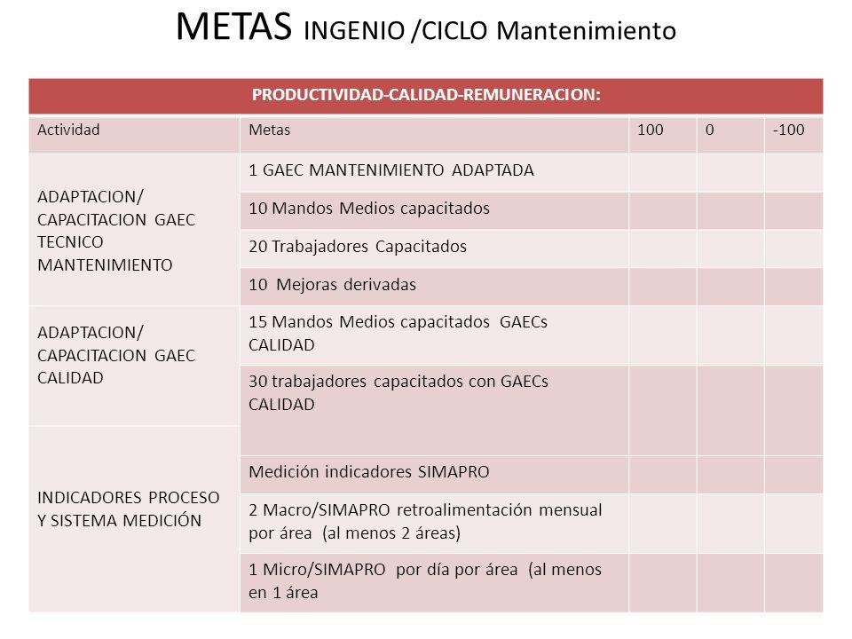 METAS INGENIO /CICLO Mantenimiento PRODUCTIVIDAD-CALIDAD-REMUNERACION: ActividadMetas1000-100 ADAPTACION/ CAPACITACION GAEC TECNICO MANTENIMIENTO 1 GAEC MANTENIMIENTO ADAPTADA 10 Mandos Medios capacitados 20 Trabajadores Capacitados 10 Mejoras derivadas ADAPTACION/ CAPACITACION GAEC CALIDAD 15 Mandos Medios capacitados GAECs CALIDAD 30 trabajadores capacitados con GAECs CALIDAD INDICADORES PROCESO Y SISTEMA MEDICIÓN Medición indicadores SIMAPRO 2 Macro/SIMAPRO retroalimentación mensual por área (al menos 2 áreas) 1 Micro/SIMAPRO por día por área (al menos en 1 área