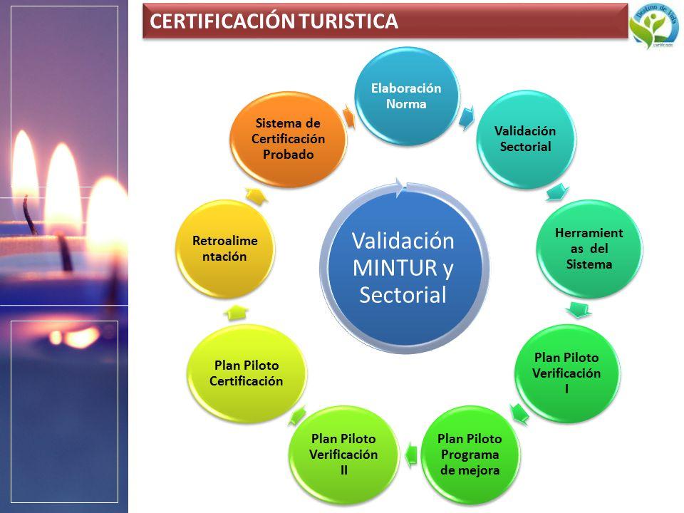 Elaboración Norma Validación Sectorial Herramient as del Sistema Plan Piloto Verificación I Plan Piloto Programa de mejora Plan Piloto Verificación II Plan Piloto Certificación Retroalime ntación Sistema de Certificación Probado Validación MINTUR y Sectorial CERTIFICACIÓN TURISTICA