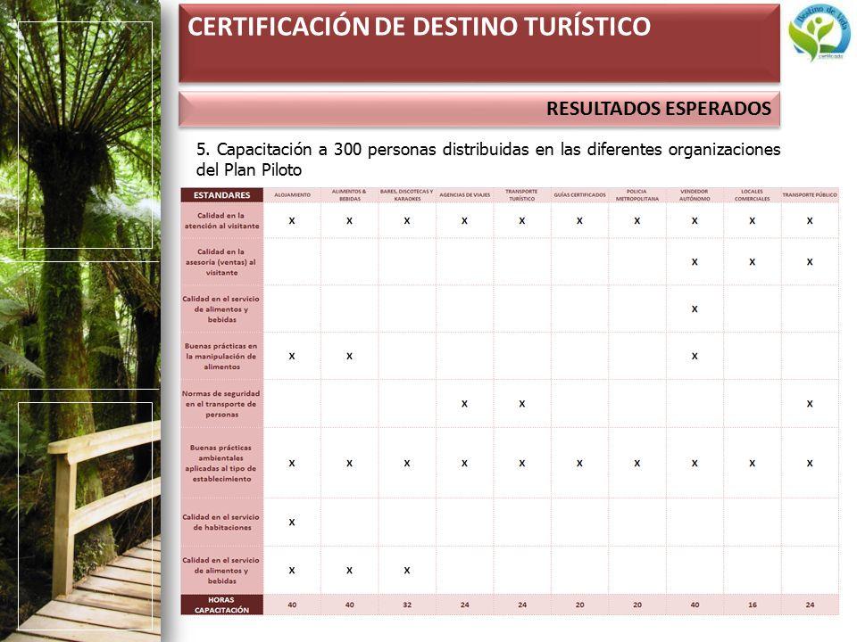 RESULTADOS ESPERADOS CERTIFICACIÓN DE DESTINO TURÍSTICO 5.