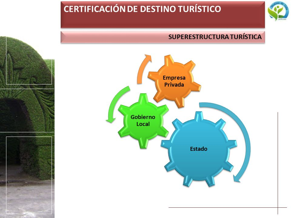 SUPERESTRUCTURA TURÍSTICA CERTIFICACIÓN DE DESTINO TURÍSTICO Estado Gobierno Local Empresa Privada