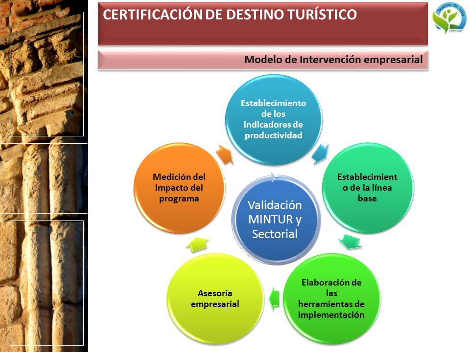 Modelo de Intervención empresarial CERTIFICACIÓN DE DESTINO TURÍSTICO Establecimiento de los indicadores de productividad Establecimient o de la línea base Elaboración de las herramientas de implementación Asesoría empresarial Medición del impacto del programa Validación MINTUR y Sectorial