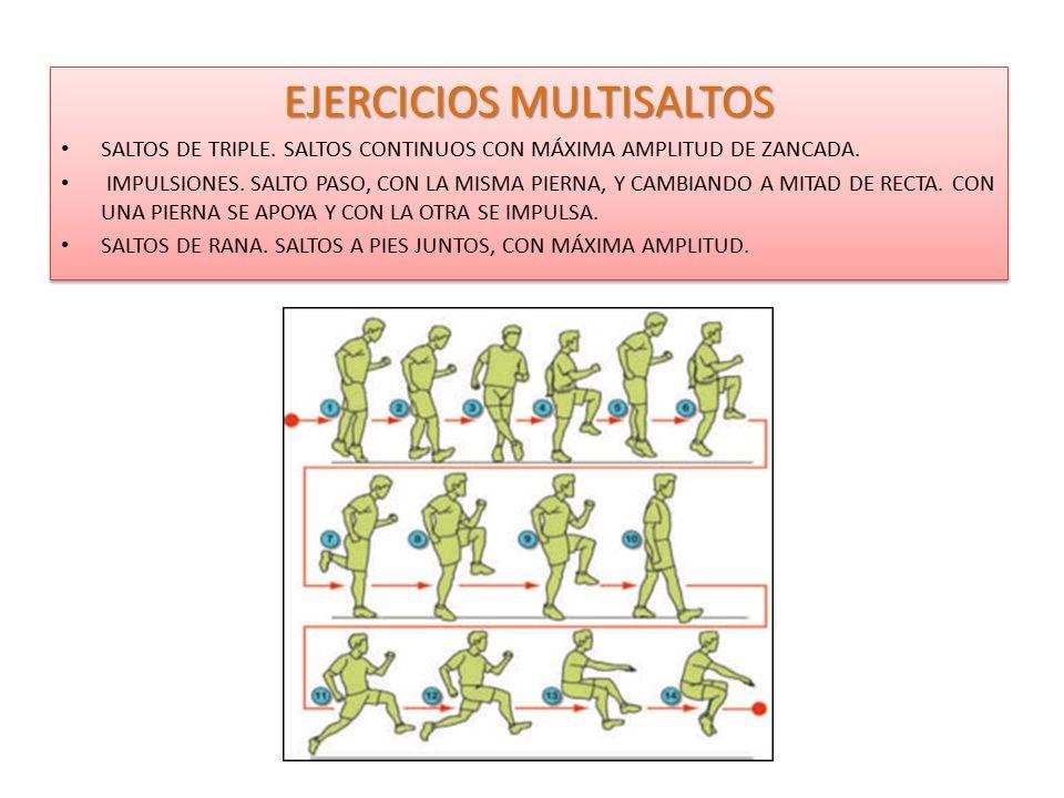 EJERCICIOS MULTISALTOS SALTOS DE TRIPLE. SALTOS CONTINUOS CON MÁXIMA AMPLITUD DE ZANCADA. IMPULSIONES. SALTO PASO, CON LA MISMA PIERNA, Y CAMBIANDO A