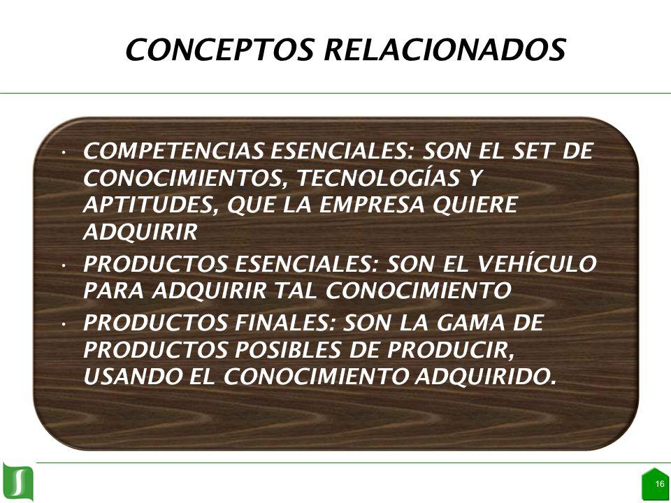 CONCEPTOS RELACIONADOS COMPETENCIAS ESENCIALES: SON EL SET DE CONOCIMIENTOS, TECNOLOGÍAS Y APTITUDES, QUE LA EMPRESA QUIERE ADQUIRIR PRODUCTOS ESENCIALES: SON EL VEHÍCULO PARA ADQUIRIR TAL CONOCIMIENTO PRODUCTOS FINALES: SON LA GAMA DE PRODUCTOS POSIBLES DE PRODUCIR, USANDO EL CONOCIMIENTO ADQUIRIDO.