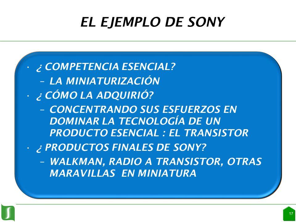EL EJEMPLO DE SONY ¿ COMPETENCIA ESENCIAL. –LA MINIATURIZACIÓN ¿ CÓMO LA ADQUIRIÓ.