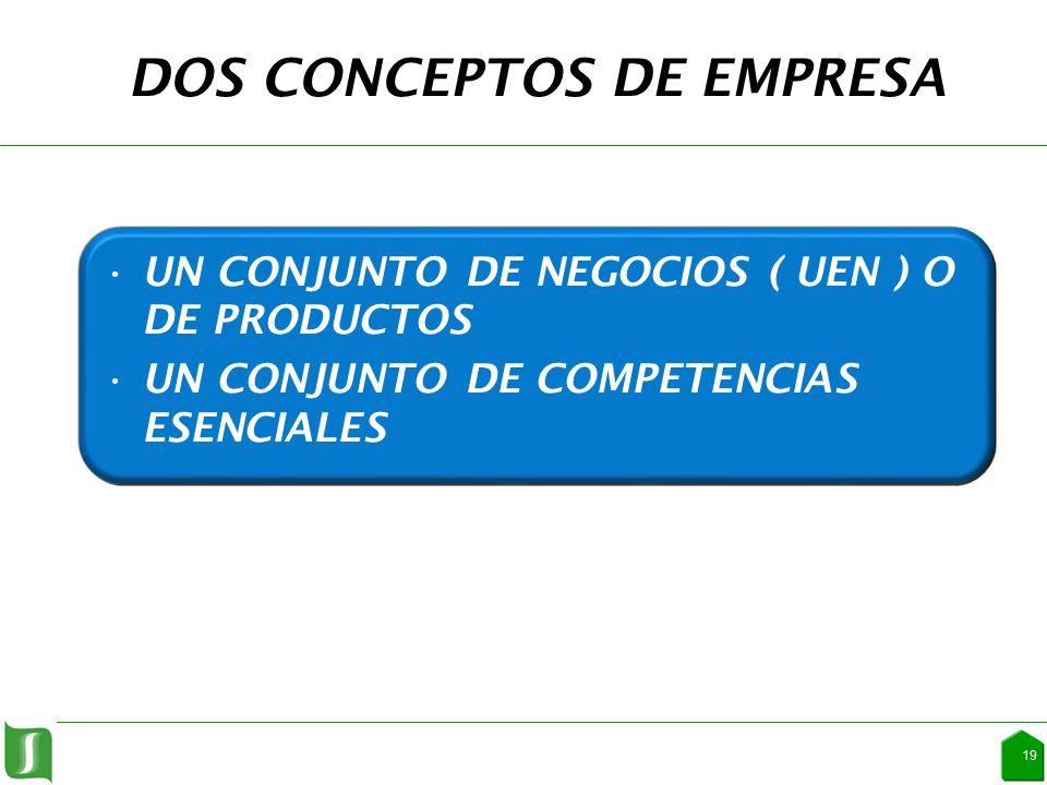 DOS CONCEPTOS DE EMPRESA UN CONJUNTO DE NEGOCIOS ( UEN ) O DE PRODUCTOS UN CONJUNTO DE COMPETENCIAS ESENCIALES 19