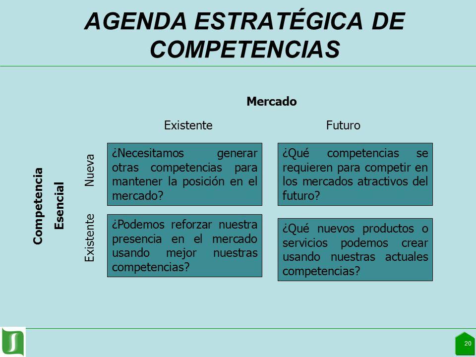 AGENDA ESTRATÉGICA DE COMPETENCIAS 20 ¿Necesitamos generar otras competencias para mantener la posición en el mercado.