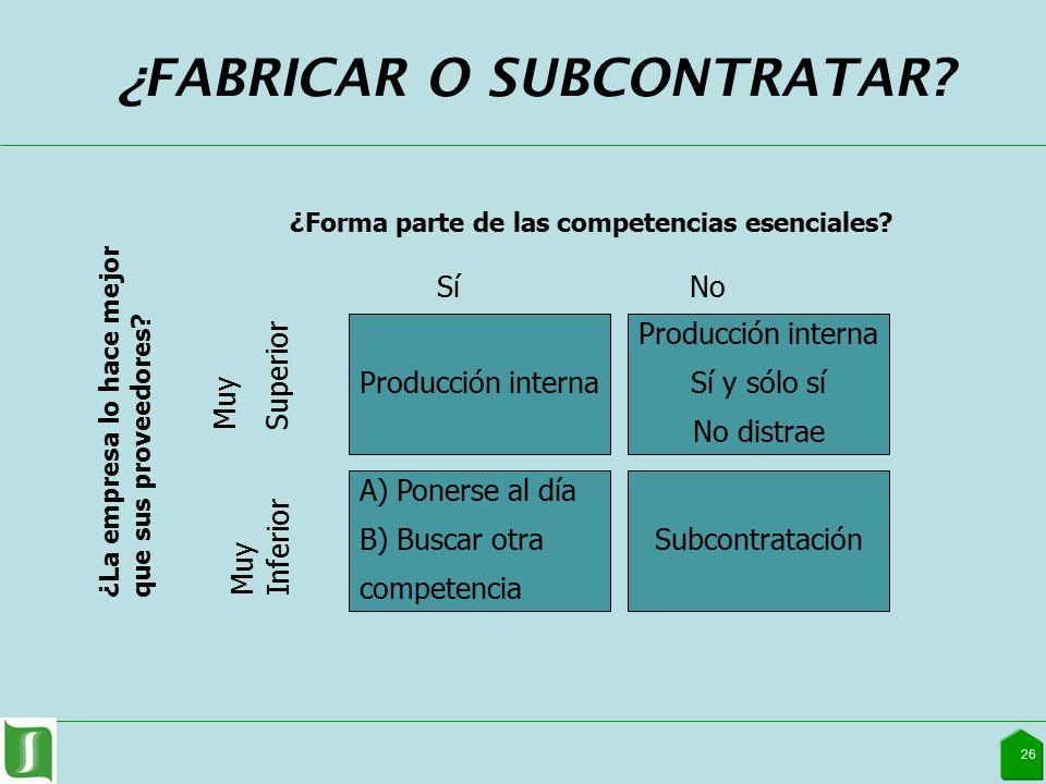 ¿FABRICAR O SUBCONTRATAR. 26 ¿Forma parte de las competencias esenciales.