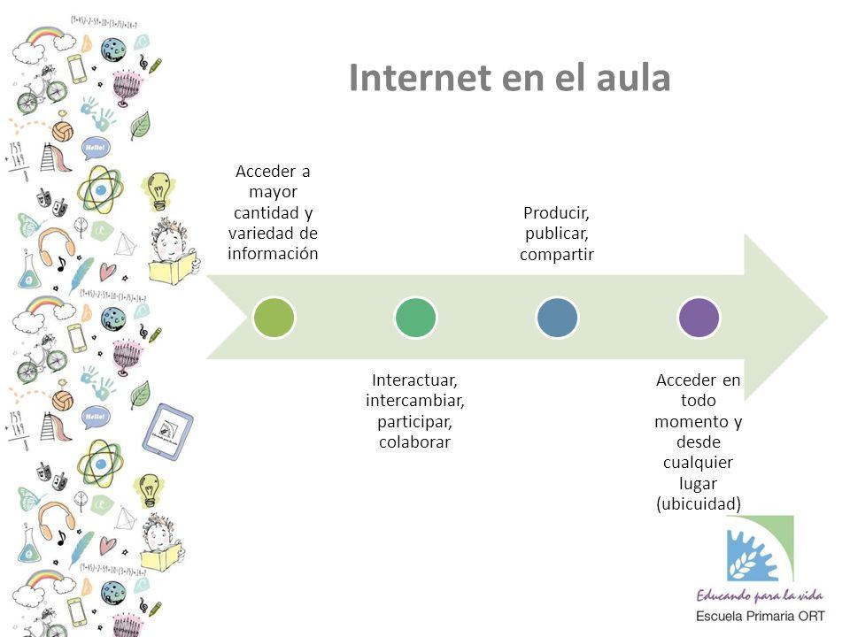 Acceder a mayor cantidad y variedad de información Interactuar, intercambiar, participar, colaborar Producir, publicar, compartir Acceder en todo momento y desde cualquier lugar (ubicuidad) Internet en el aula