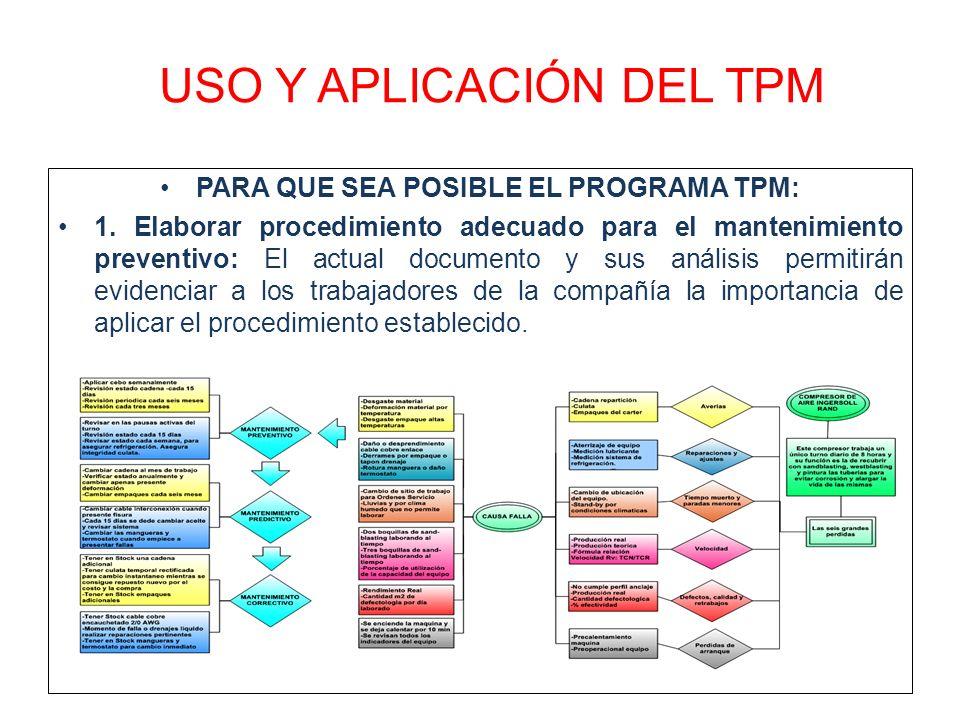 USO Y APLICACIÓN DEL TPM PARA QUE SEA POSIBLE EL PROGRAMA TPM: 1. Elaborar procedimiento adecuado para el mantenimiento preventivo: El actual document