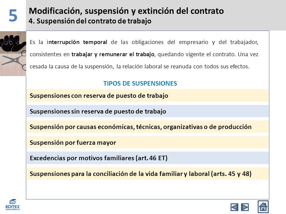Modificación, suspensión y extinción del contrato 5 Índice del libro ...