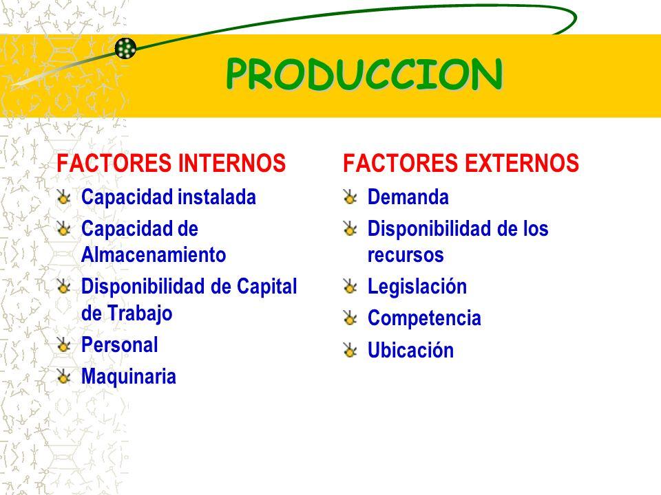PRODUCCION FACTORES INTERNOS Capacidad instalada Capacidad de Almacenamiento Disponibilidad de Capital de Trabajo Personal Maquinaria FACTORES EXTERNOS Demanda Disponibilidad de los recursos Legislación Competencia Ubicación