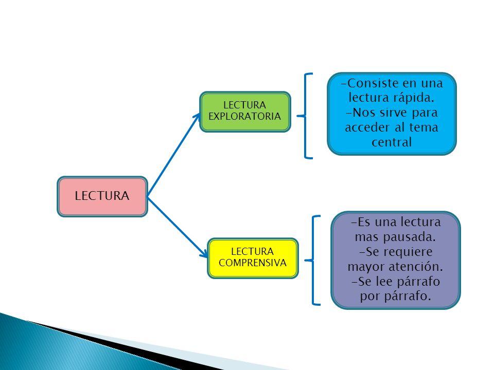 LECTURA LECTURA EXPLORATORIA LECTURA COMPRENSIVA -Consiste en una lectura rápida.