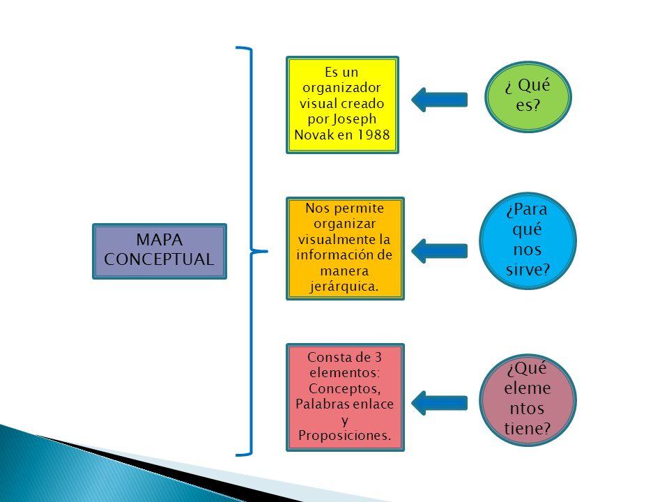 MAPA CONCEPTUAL Es un organizador visual creado por Joseph Novak en 1988 Nos permite organizar visualmente la información de manera jerárquica.