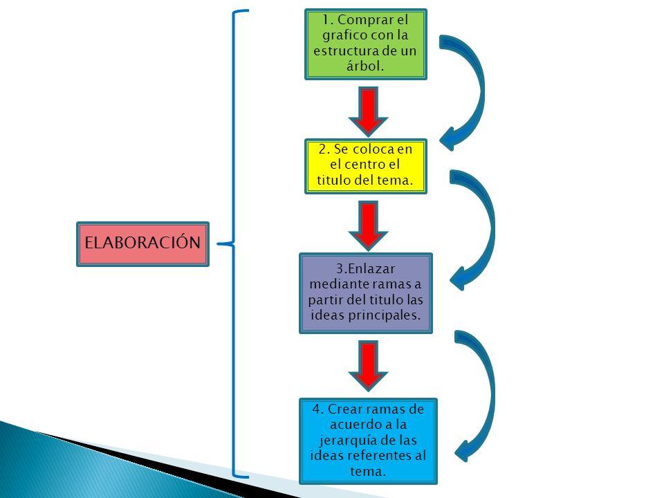 ELABORACIÓN 1. Comprar el grafico con la estructura de un árbol.