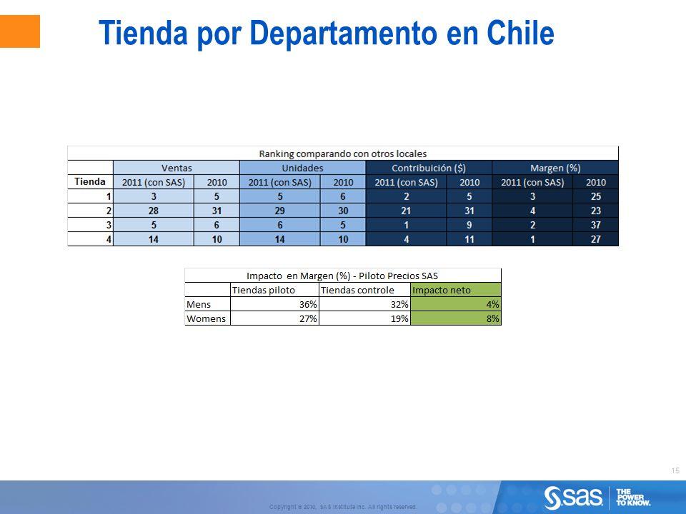 15 Copyright © 2010, SAS Institute Inc. All rights reserved. Tienda por Departamento en Chile