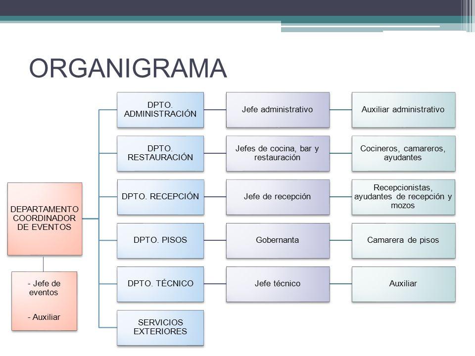 ORGANIGRAMA DEPARTAMENTO COORDINADOR DE EVENTOS DPTO.