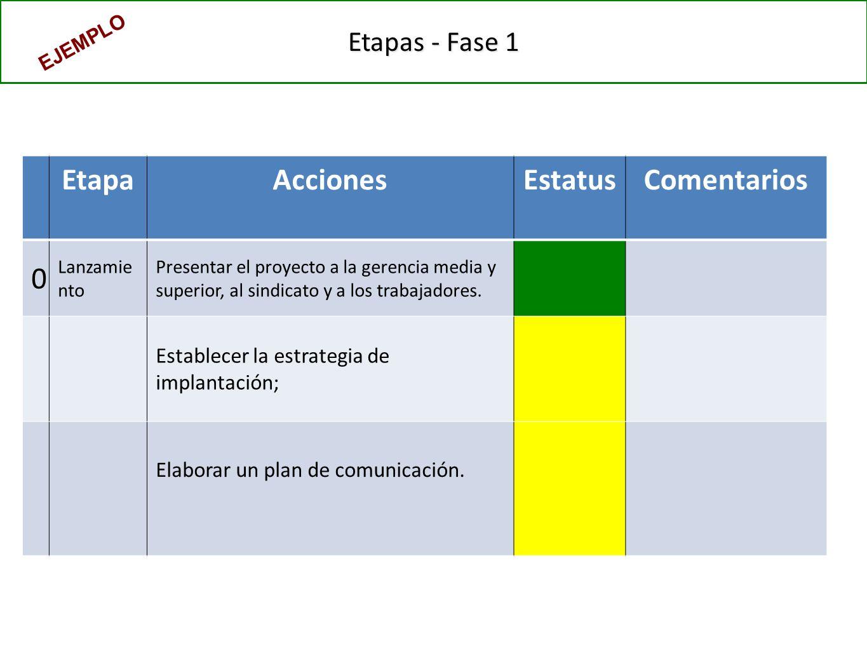 Etapas - Fase 1 EtapaAccionesEstatusComentarios 0 Lanzamie nto Presentar el proyecto a la gerencia media y superior, al sindicato y a los trabajadores.