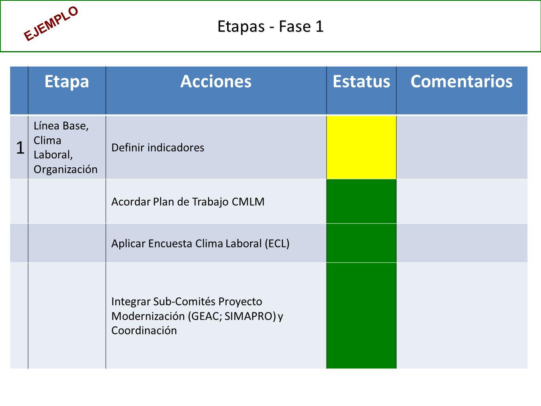 Etapas - Fase 1 EtapaAccionesEstatusComentarios 1 Línea Base, Clima Laboral, Organización Definir indicadores Acordar Plan de Trabajo CMLM Aplicar Encuesta Clima Laboral (ECL) Integrar Sub-Comités Proyecto Modernización (GEAC; SIMAPRO) y Coordinación EJEMPLO