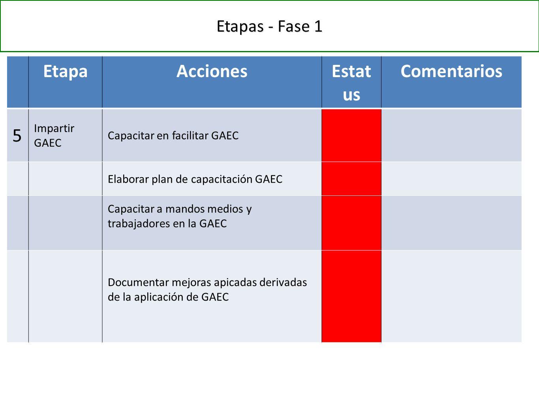 Etapas - Fase 1 EtapaAccionesEstat us Comentarios 5 Impartir GAEC Capacitar en facilitar GAEC Elaborar plan de capacitación GAEC Capacitar a mandos medios y trabajadores en la GAEC Documentar mejoras apicadas derivadas de la aplicación de GAEC
